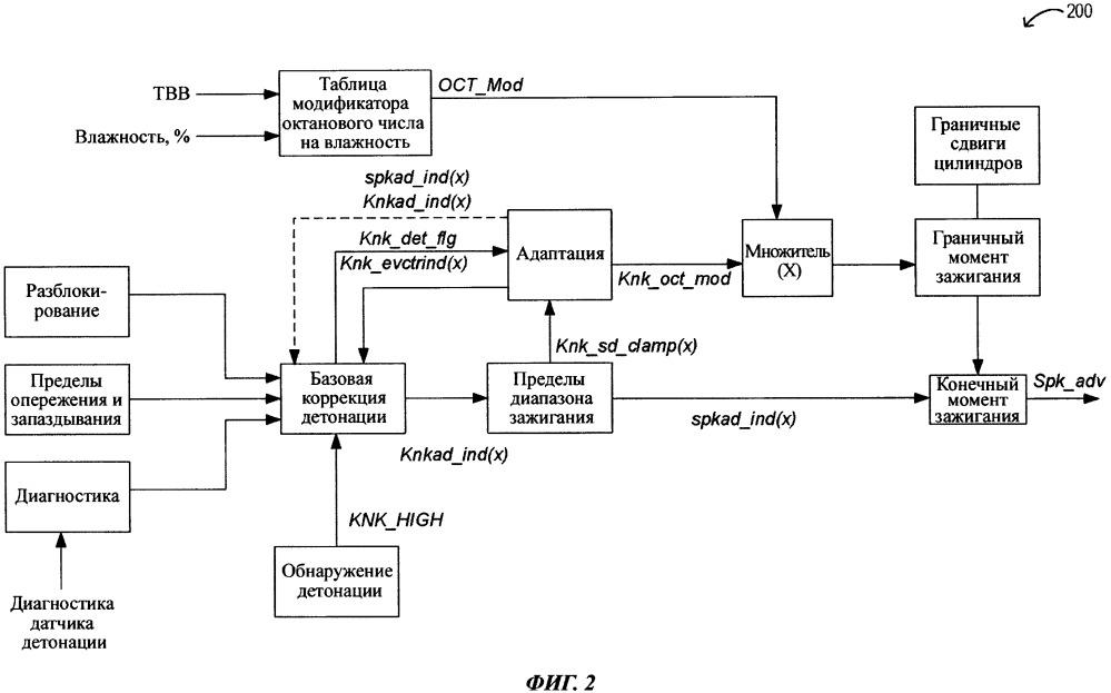 Способ работы двигателя (варианты) и система транспортного средства