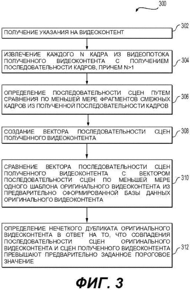 Способ и система для автоматического определения нечетких дубликатов видеоконтента