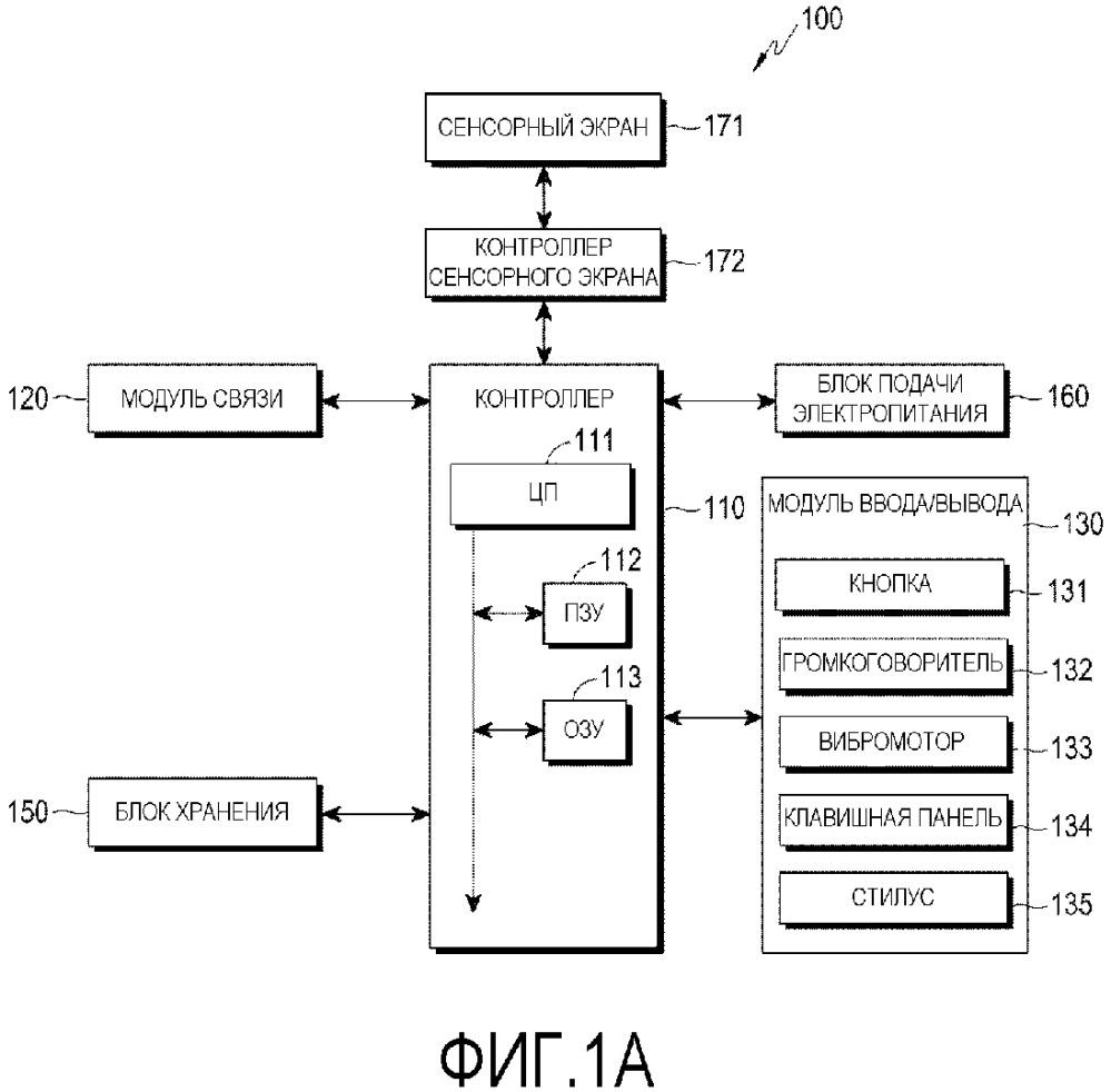 Способ и устройство для обеспечения графического интерфейса пользователя