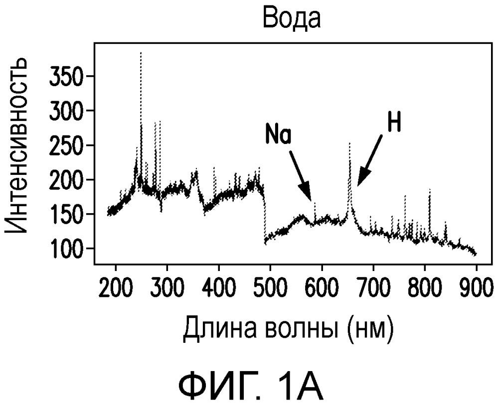 Получение флюидальных характеристик пористых материалов с использованием спектроскопии возбуждения лазерным пробоем