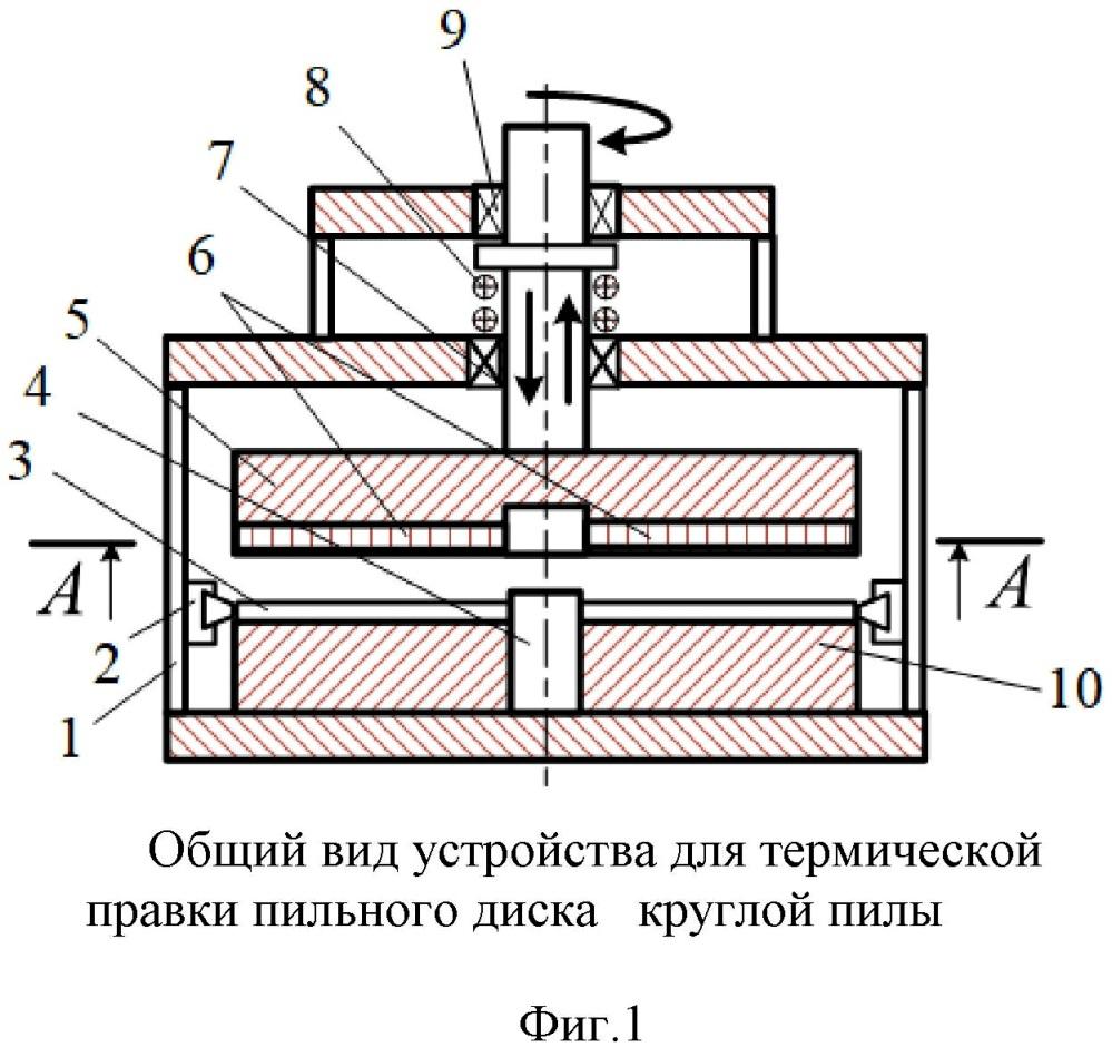 Устройство для термической правки пильного диска круглой пилы