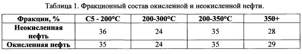 Способ обессеривания сырой нефти пероксидом водорода с выделением продуктов окисления