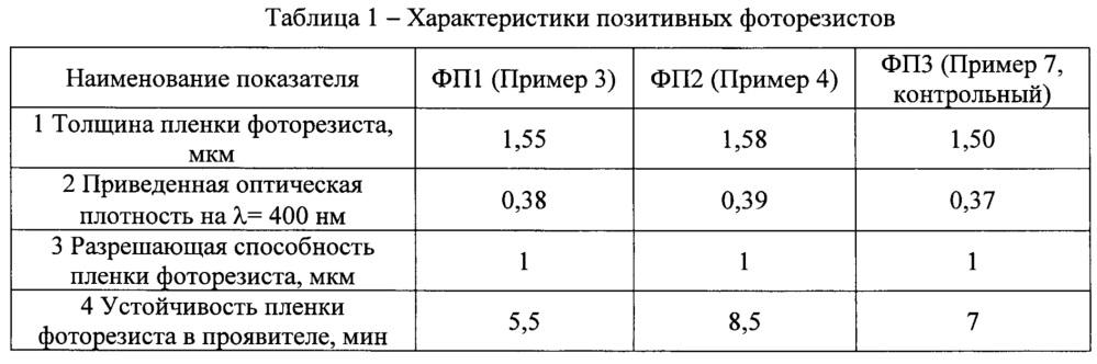 Алкилфенолоформальдегидные смолы - пленкообразующие для фоторезистов