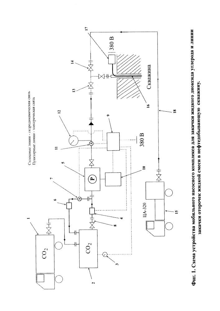 Мобильный комплекс для закачки жидкого диоксида углерода в нефтедобывающую скважину