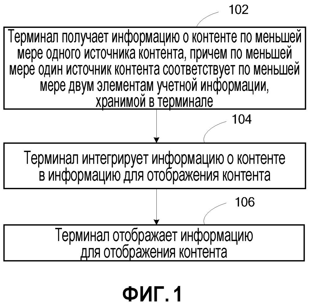 Способ, терминал и сервер для отображения информации