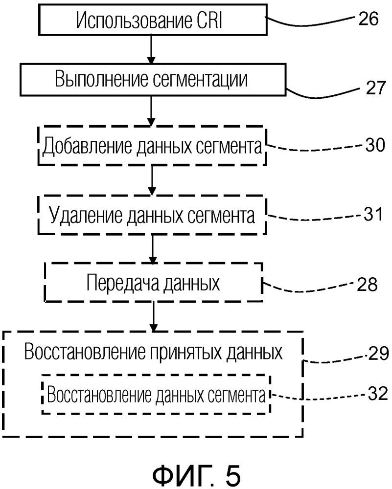 Компоновка беспроводной связи с двумя устройствами, осуществляющими связь друг с другом по линии радиосвязи, в которой общий радиоинтерфейс составляет протокол связи для потоков данных, выполненный с возможностью поддерживать сегментацию кадров данных