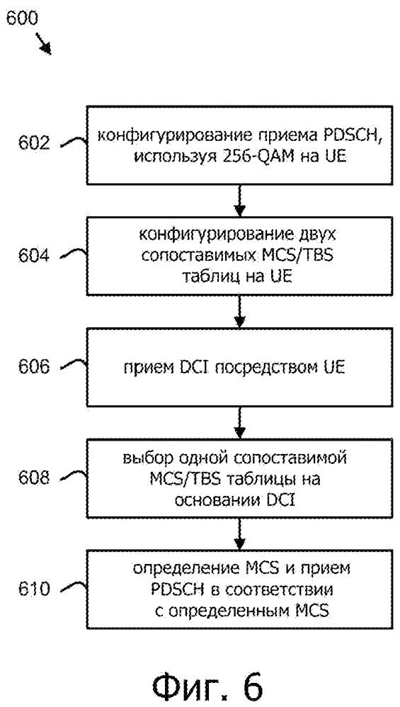 Системы и способы выбора и конфигурирования схемы модуляции и кодирования