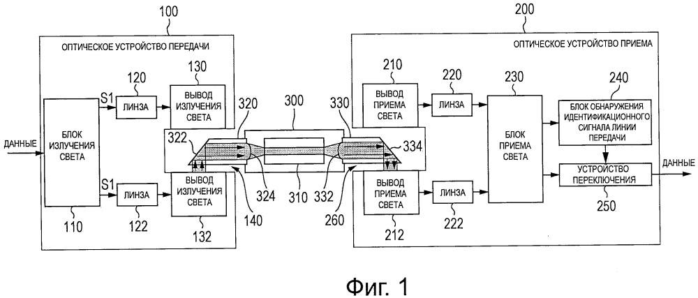 Оптическое устройство передачи, оптическое устройство приема, оптический кабель и способ передачи света