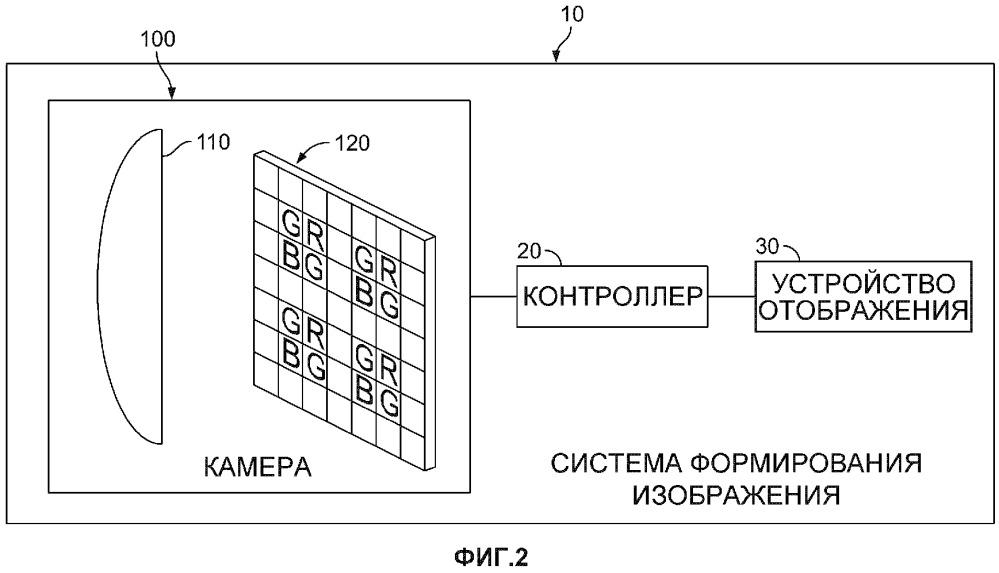 Автомобильная система формирования изображения, включающая в себя электронный датчик изображения, имеющий разреженный массив цветных фильтров