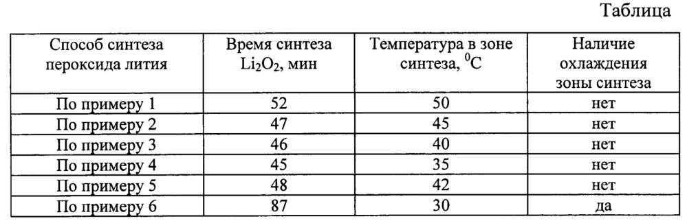 Способ получения пероксида лития