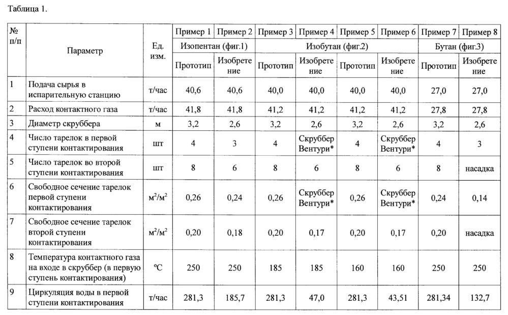 Рекуперация тепла в процессах дегидрирования парафиновых углеводородов