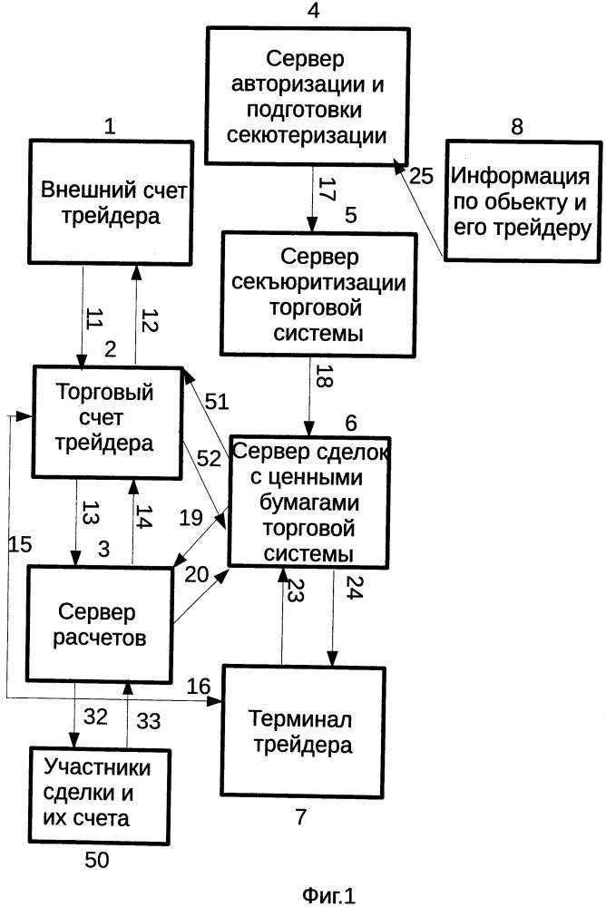Система сделок с объектами, в том числе с создаваемыми объектами, использующая ценные бумаги, и способы ее реализации