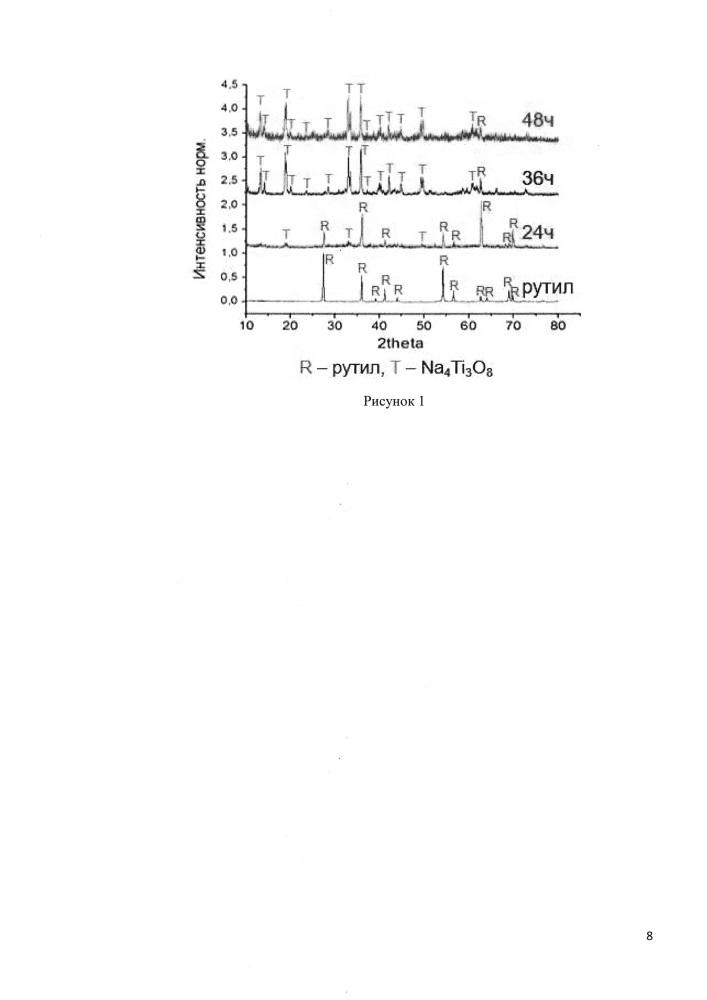 Способ получения фотокаталитического диоксида титана модификации анатаз и брукит на поверхности керамического изделия из рутила, полученного окислительным конструированием
