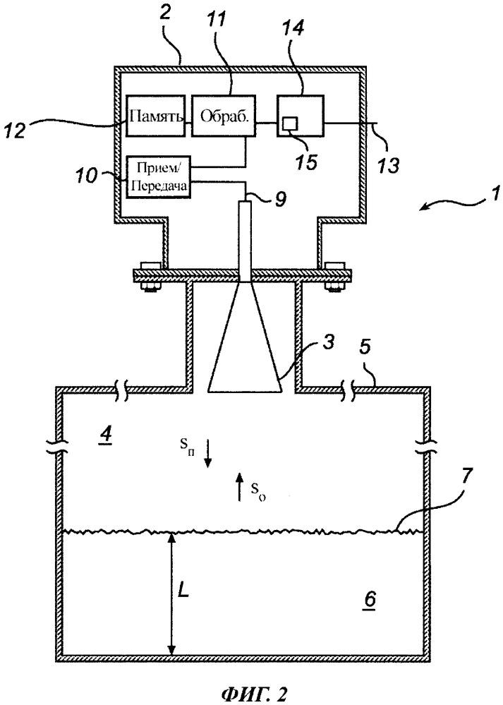 Частотно-модулированное радарное измерение уровня