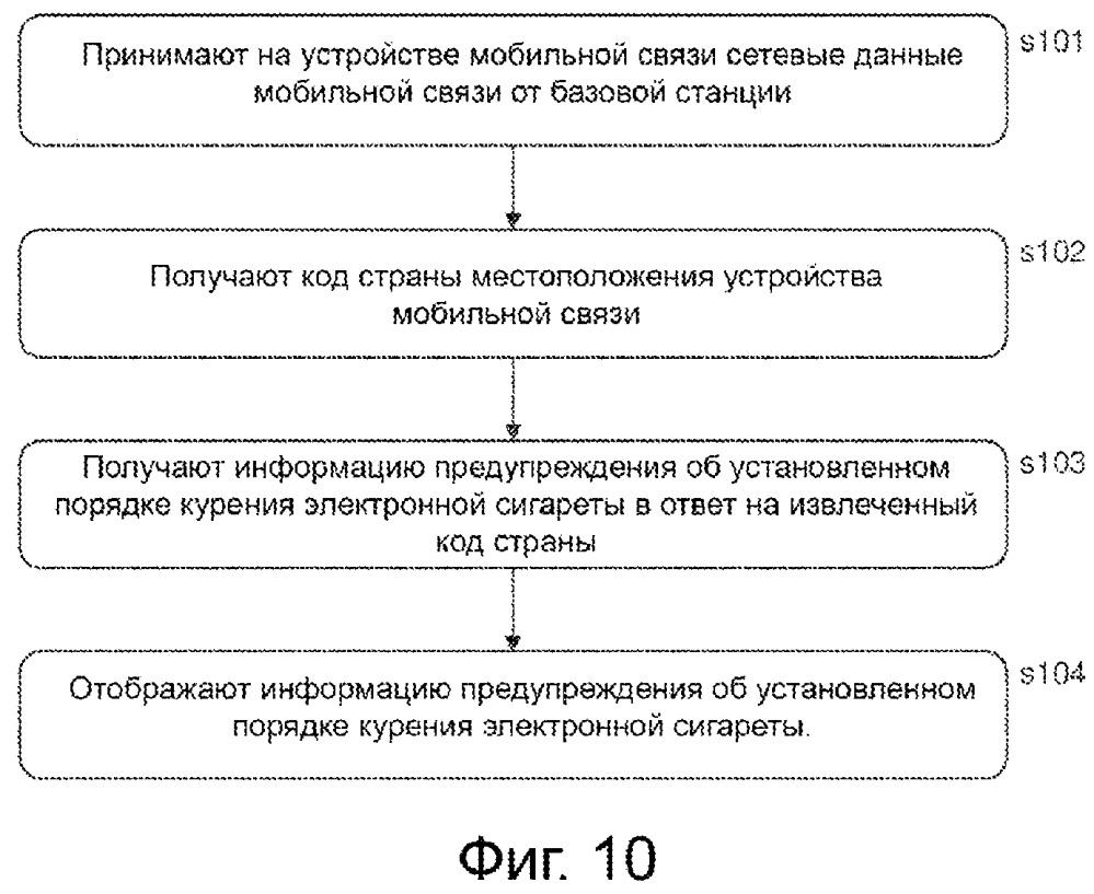 Система и способ формирования тепловой карты курения электронной сигареты для электронной системы обеспечения пара