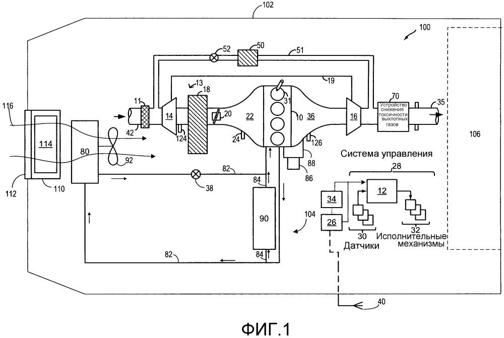 Способ (варианты) и система регулировки радиаторных заслонок транспортного средства.