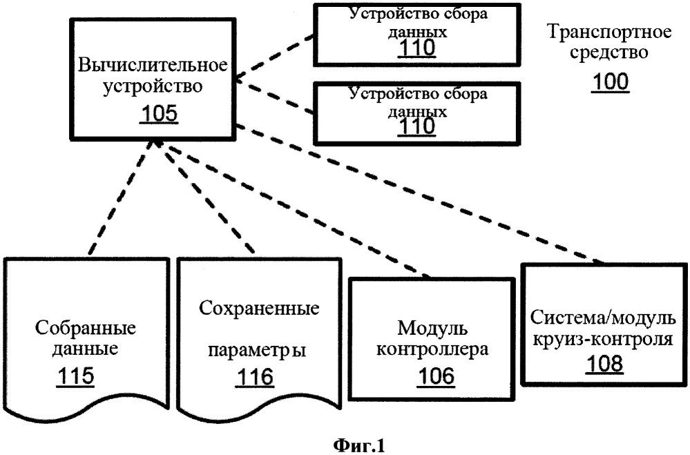 Система круиз-контроля транспортного средства и способ ее работы