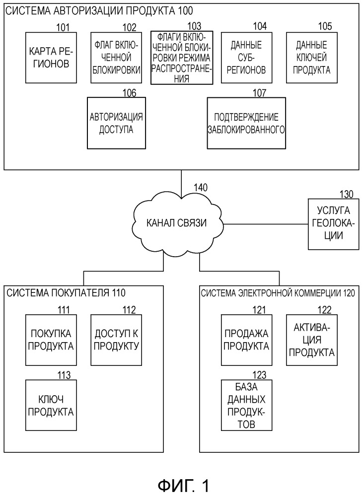 Авторизация продукта с межрегиональным доступом