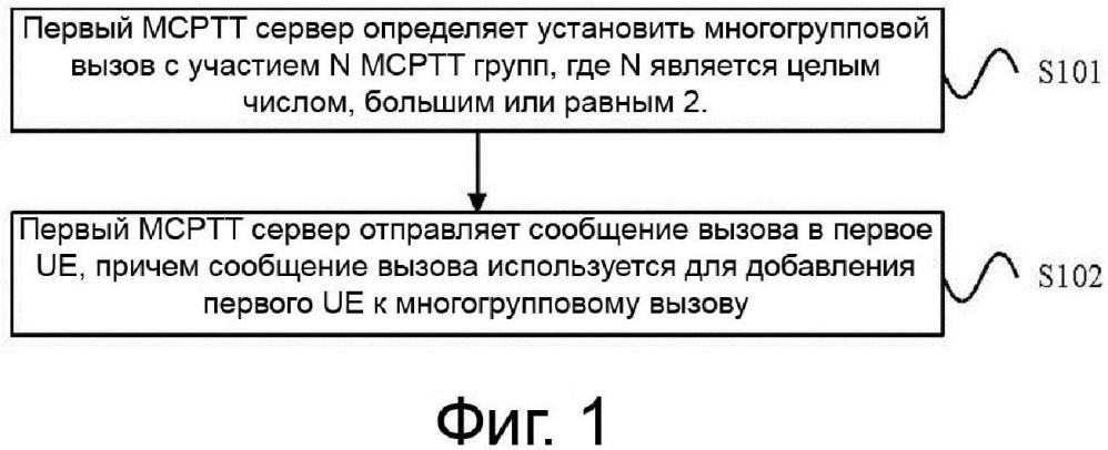 Способ и устройство для установления многогруппового вызова