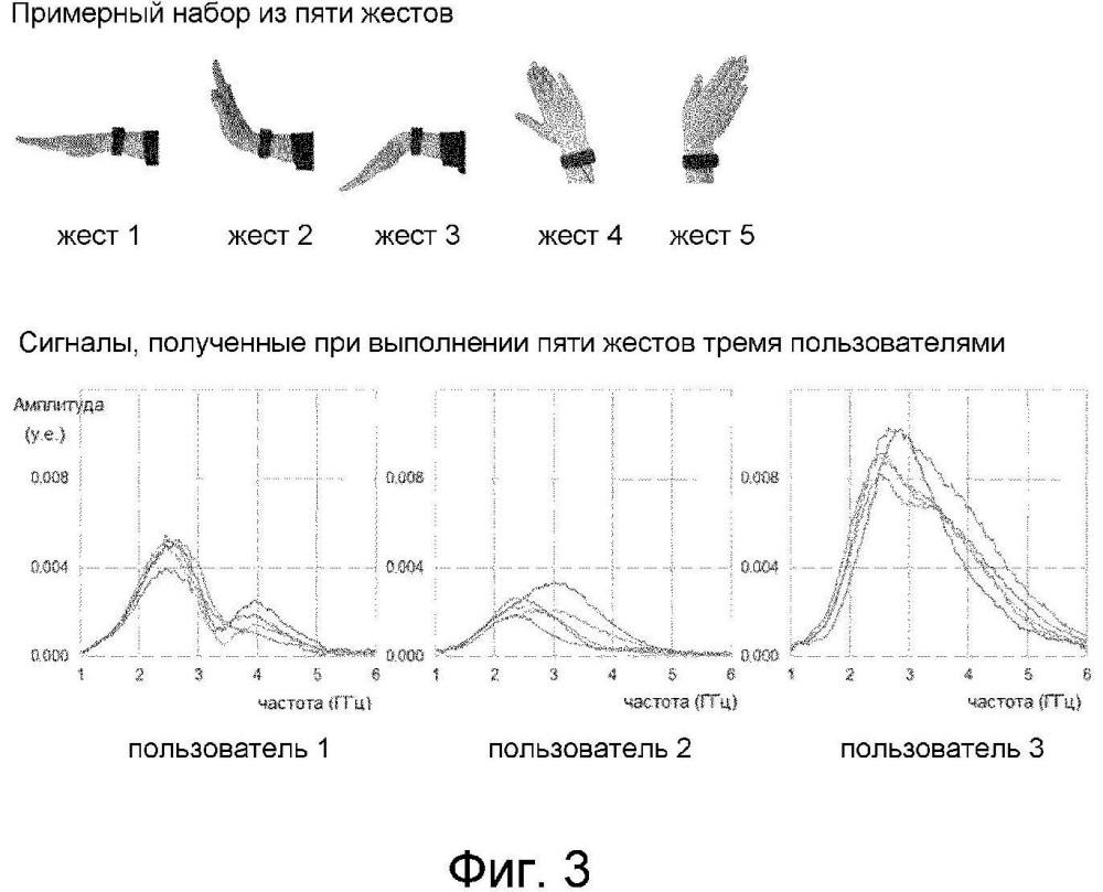 Устройство и способ для биометрической идентификации пользователя с использованием рч (радиочастотного) радара