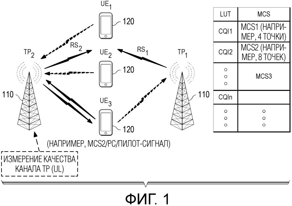 Устройство и способ адаптации линии связи в схеме произвольного доступа к восходящей линии связи без предоставлений