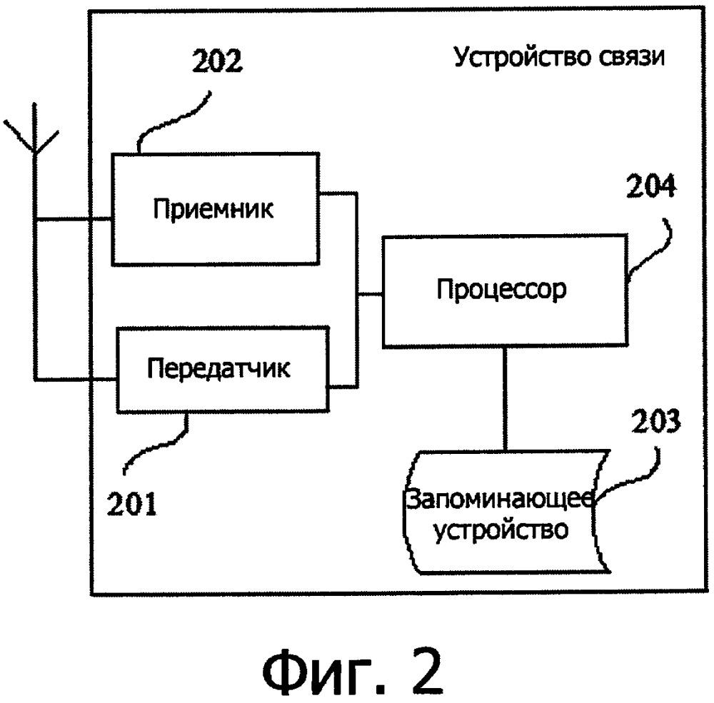 Способ передачи данных и устройство связи