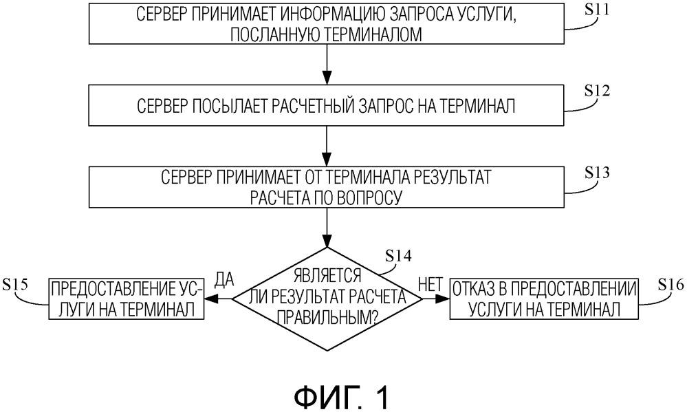 Способ и устройство ограничения пакетных запросов услуги