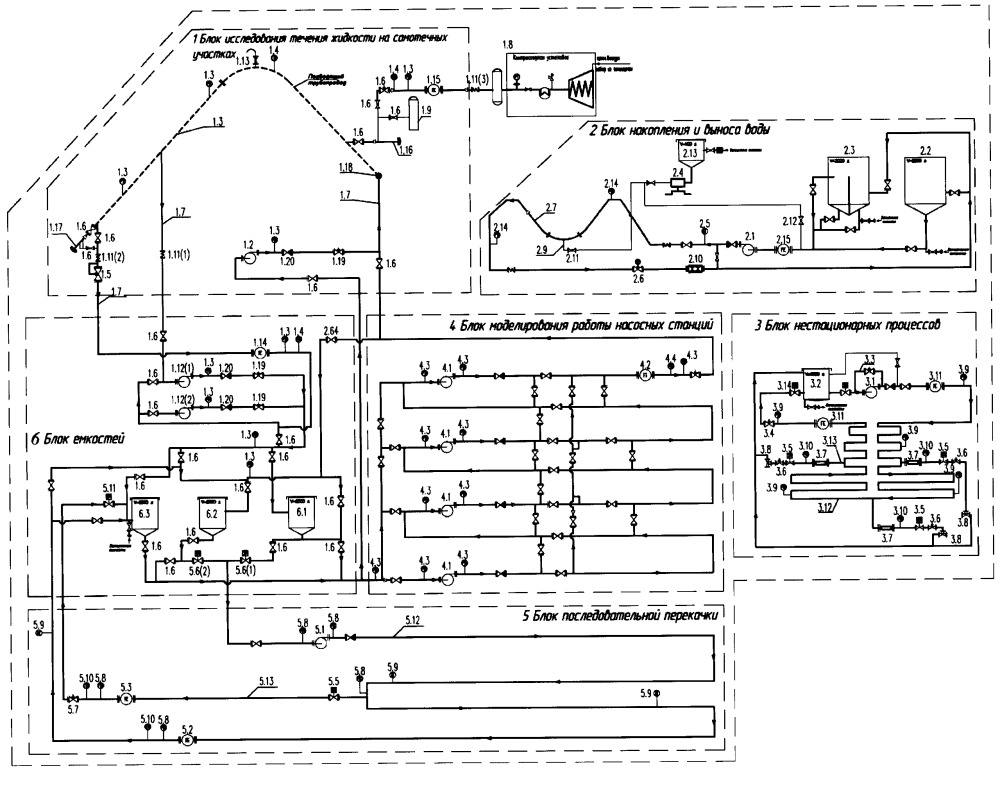 Стенд для исследования течения жидкости в трубопроводе