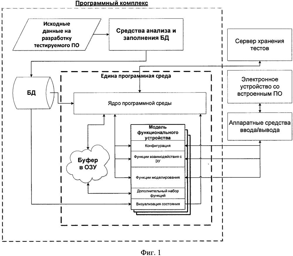 Способ построения программного комплекса автоматизации и визуализации тестирования встроенного программного обеспечения электронных устройств