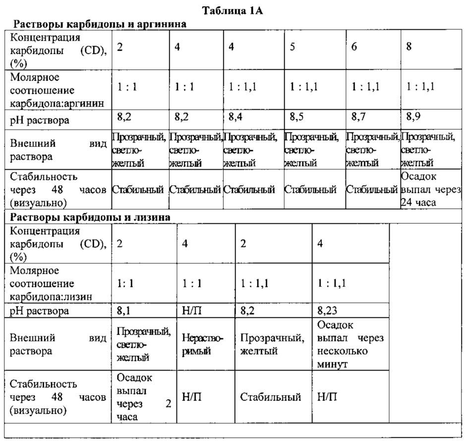 Композиции для непрерывного введения ингибиторов допа-декарбоксилазы