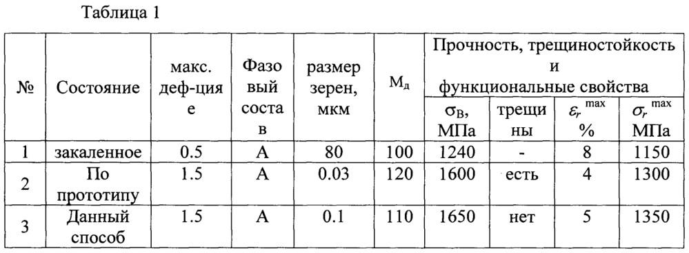 Способ деформационной обработки длинномерных полуфабрикатов тонкого сечения из сплавов ti50-xni50+x с эффектом памяти формы