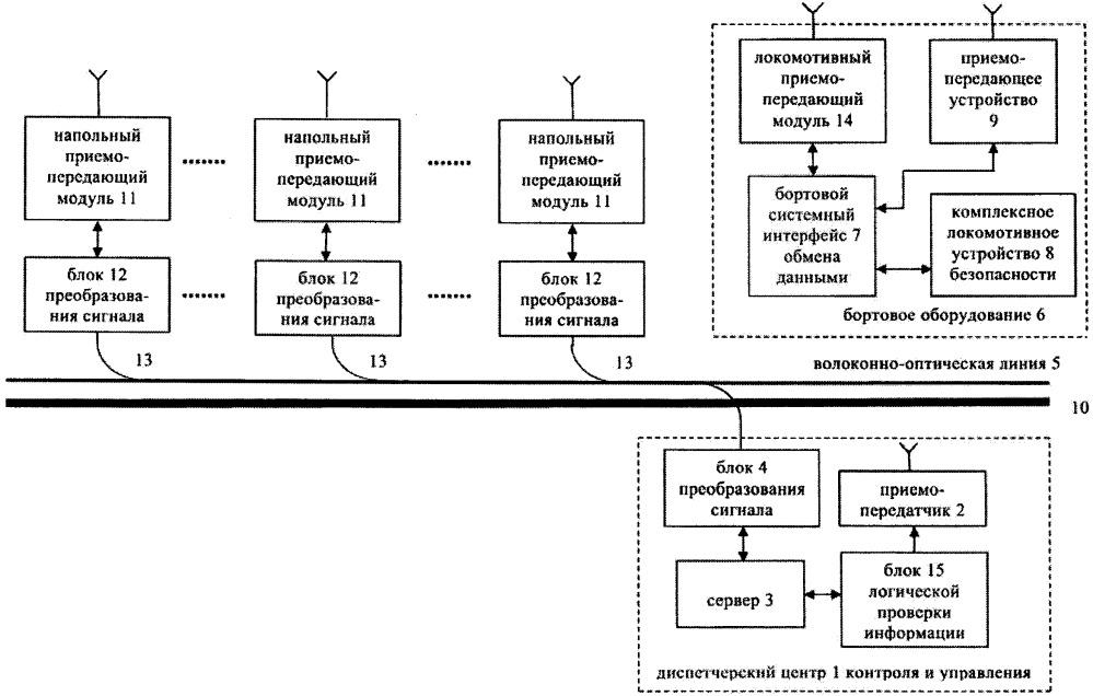 Система обмена данными локомотивных систем с диспетчерским центром контроля и управления