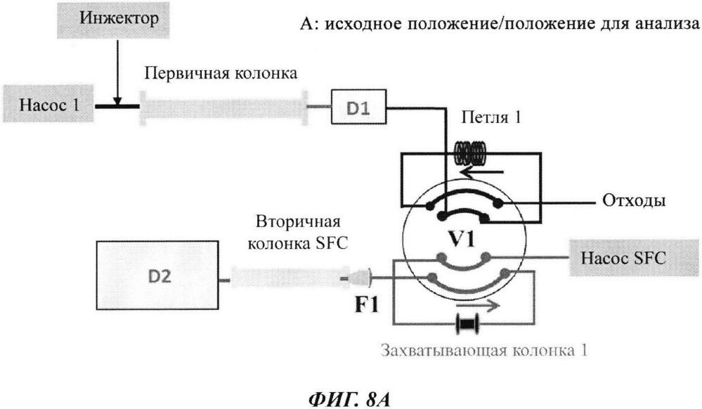 Системы и способы двумерной хроматографии rplc-sfc