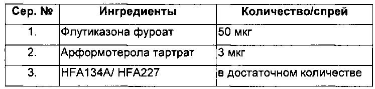 Фармацевтическая композиция, содержащая арформотерол и флутиказона фуроат