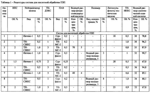 Состав для кислотной обработки прискважинной зоны пласта (варианты)