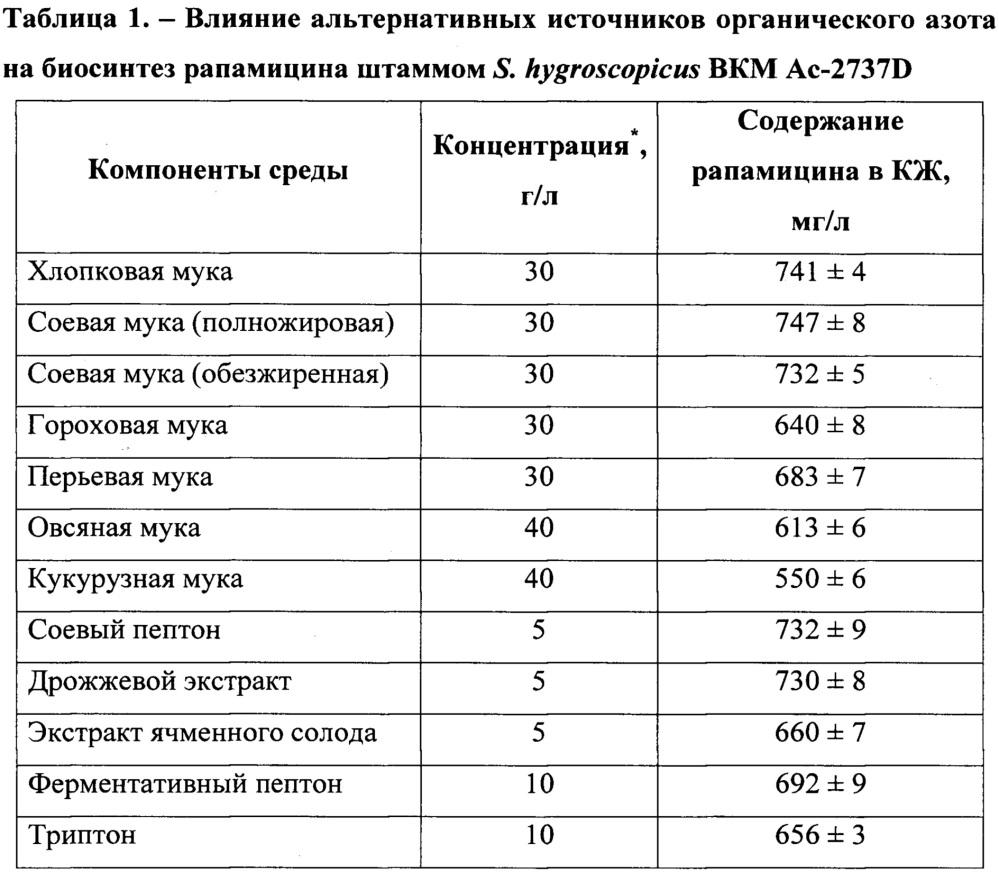 Штамм streptomyces hygroscopicus bkm ac-2737d - продуцент антибиотика рапамицина и способ увеличения его продуктивности