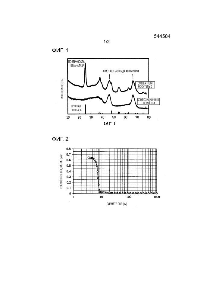 Катализатор гидрирования ароматических углеводородов и использующий его способ обработки путем гидрирования