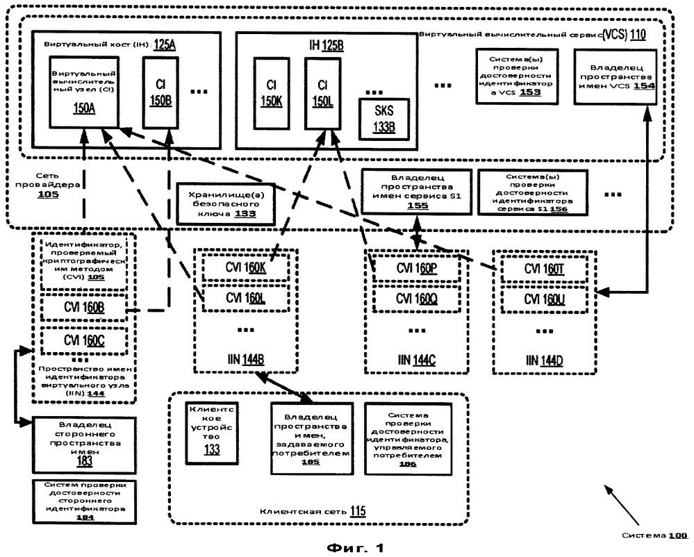 Многофункциональная идентификация виртуального вычислительного узла