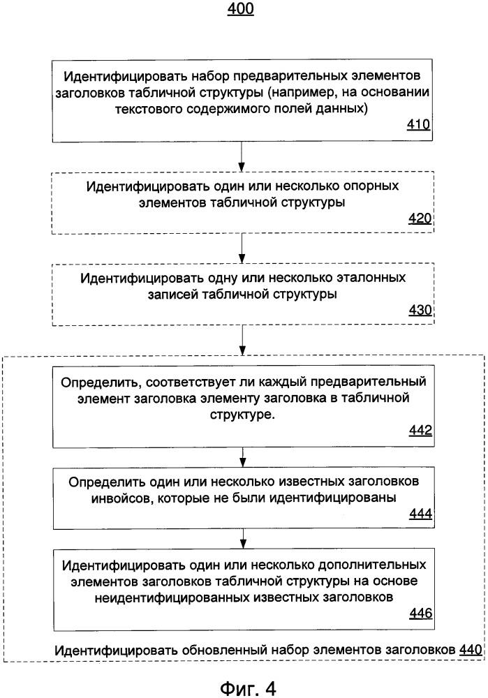 Обработка электронных документов для распознавания инвойсов