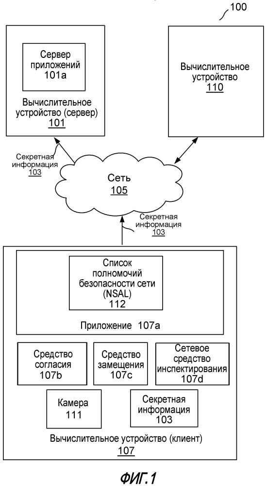 Верификация, что конкретная информация переносится приложением