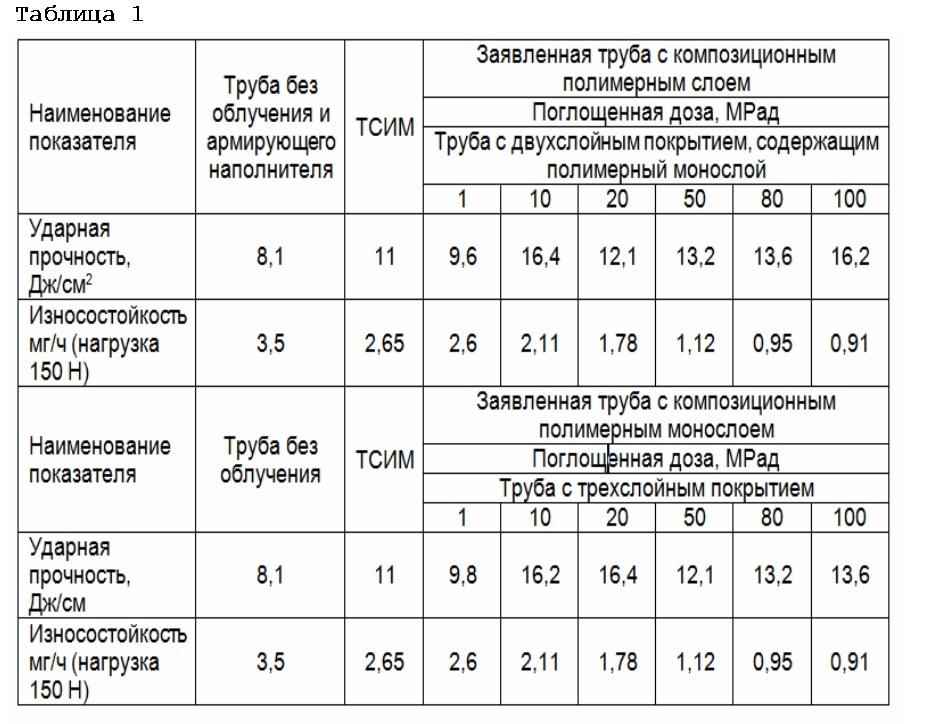 Способ получения радиационно-модифицированного износостойкого полимерного покрытия на стальной трубе и стальная труба с радиационно-модифицированным износостойким полимерным покрытием