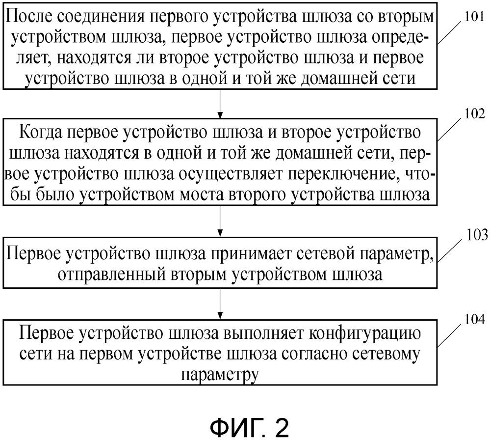 Способ и устройство для автоматического сетевого взаимодействия устройства шлюза