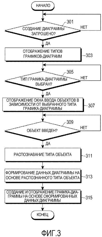 Устройство и способ для отображения диаграммы в электронном устройстве