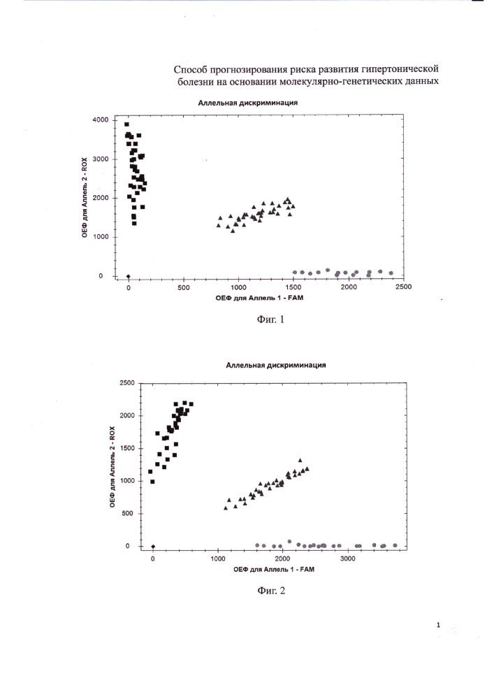 Способ прогнозирования риска развития гипертонической болезни на основании молекулярно-генетических данных