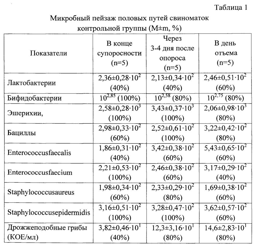 Способ профилактики патологии воспалительного характера в репродуктивной системе свиноматок