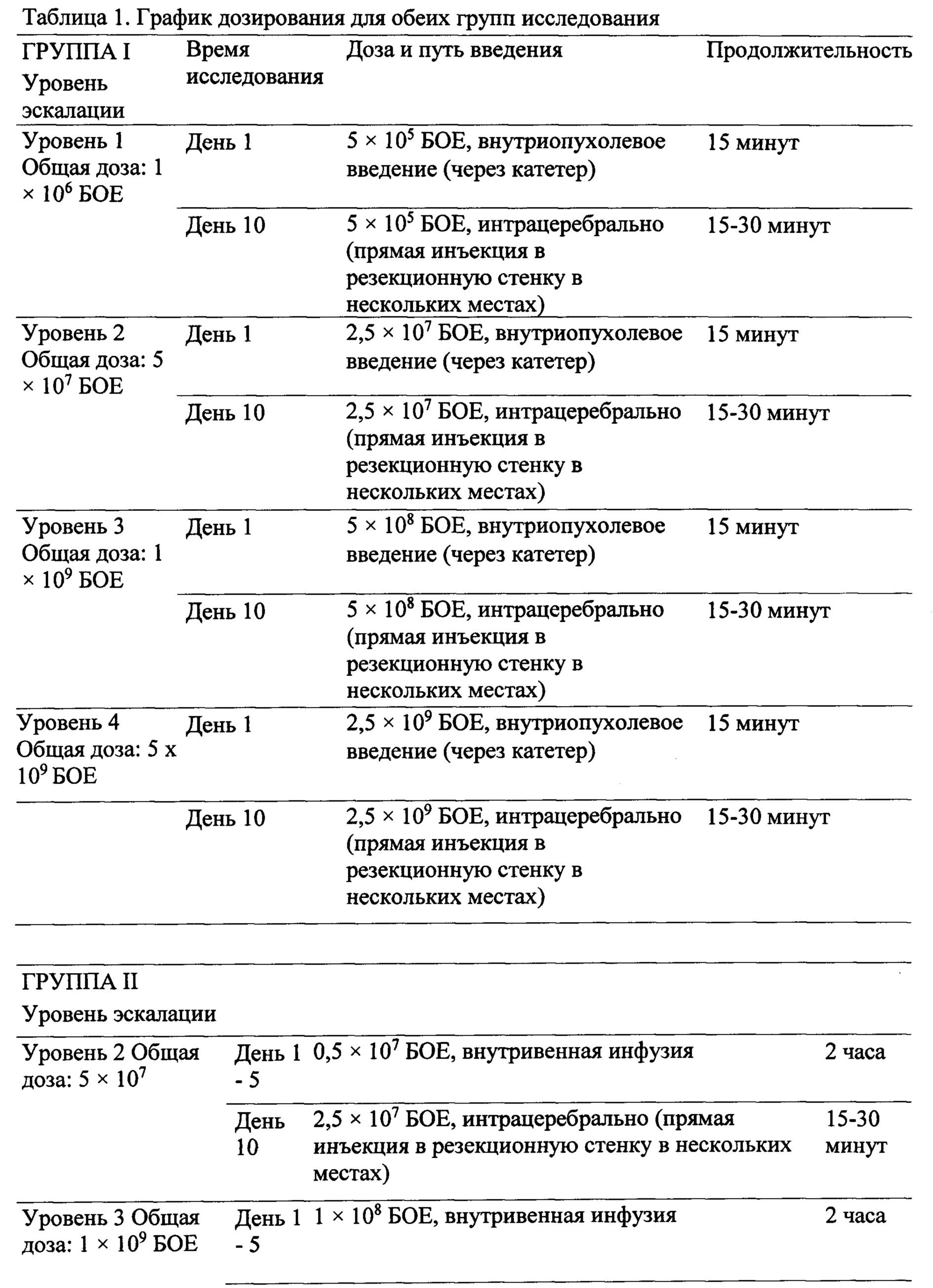 Лечение рака парвовирусом в комбинации с бевацизумабом