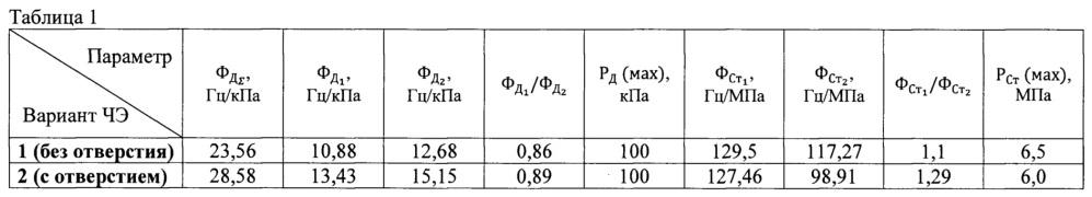 Частоторезонансный чувствительный элемент для датчика дифференциального давления