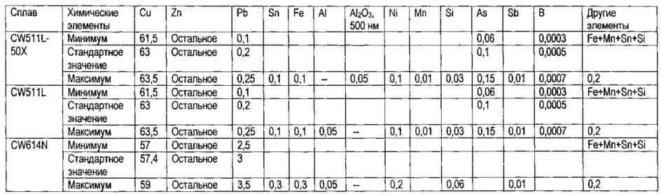 Сплав латуни, включающий керамические наночастицы оксида алюминия, который обладает улучшенными свойствами в отношении механической обработки