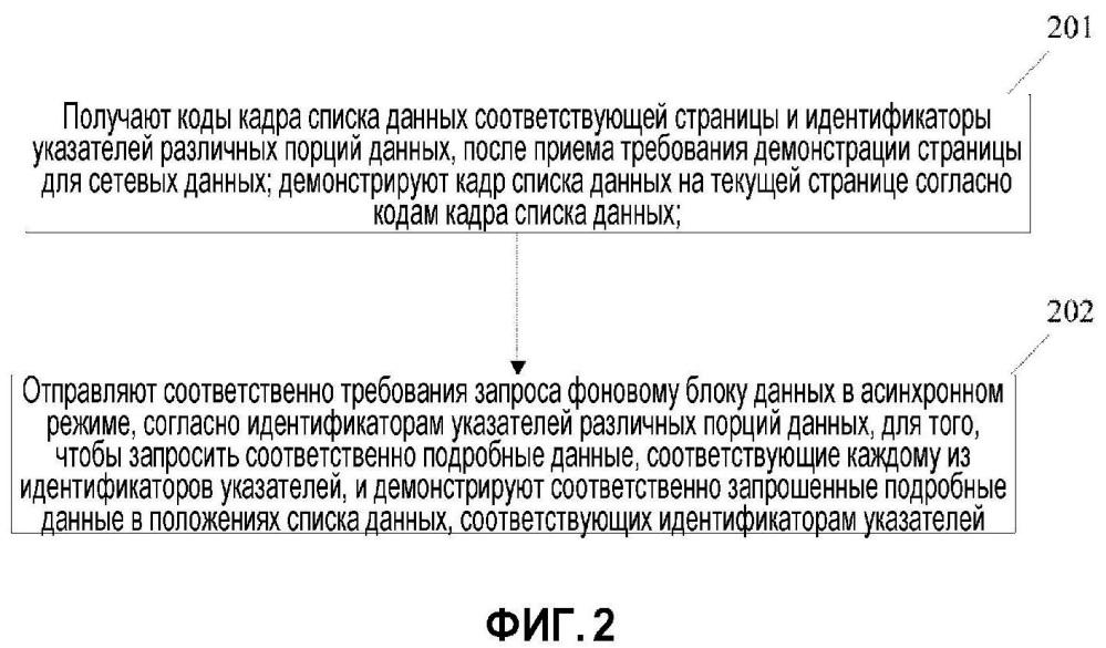 Способ и устройство для процесса демонстрации сетевых данных
