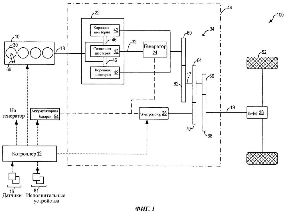 Способ управления силовой установкой гибридного транспортного средства (варианты) и силовая установка гибридного транспортного средства